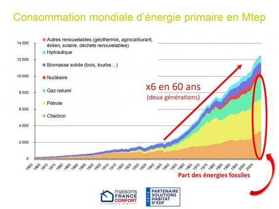 Consommation mondiale d'énergie primaire dans le monde en million de tonnes équivalent pétrole.