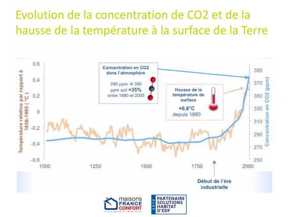 courbe de concentration de molécules de CO2 dans l'atmosphère et de hausse de la température à la surface de la Terre.
