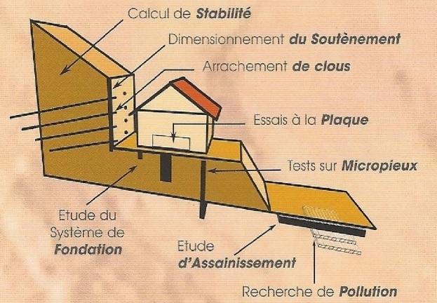 L'étude de sol