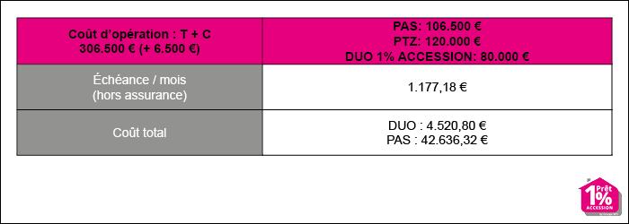 Le pr t 1 accession for Simulation pret foncier